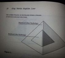 Jungiaanse mannenpsychologie van Moore en Gilette